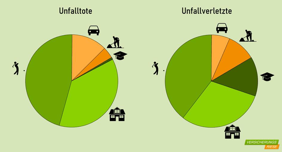 Unfallstatistik - Unfalltote und Unfallverletzte