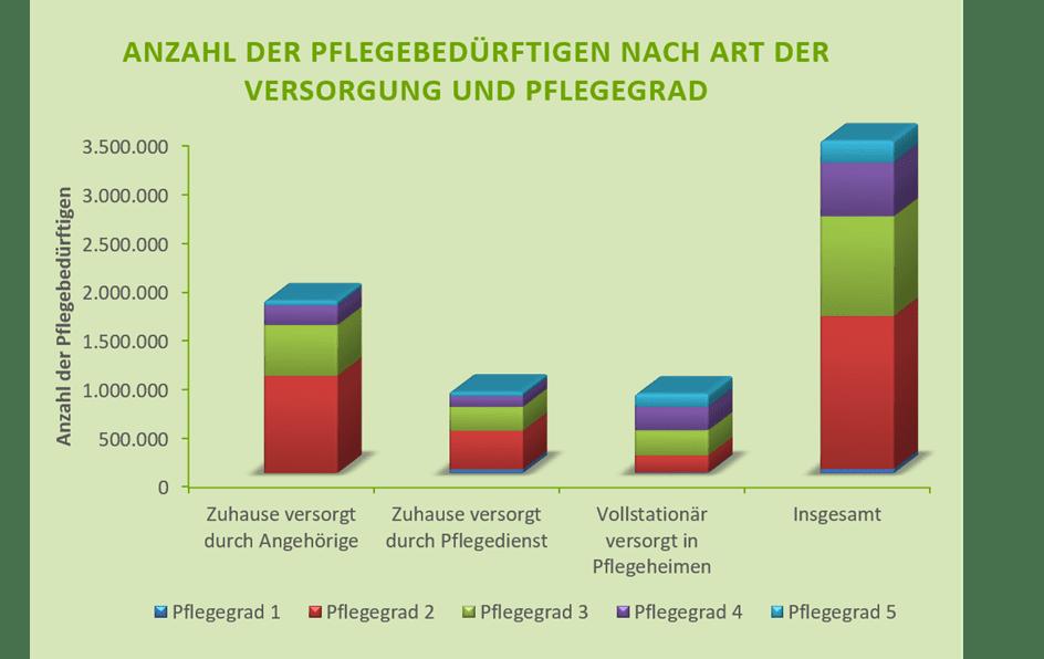 Anzahl der Pflegebedürftigen in Deutschland zum Jahresende 2017 nach Art der Versorgung und Pflegegrad