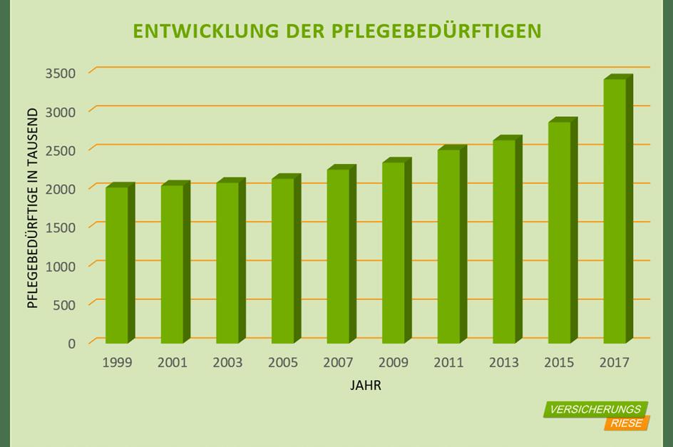 Anzahl der Pflegebedürftigen in Deutschland - Basisüberlegung zur privaten Pflegeversicherung bzw. Pflegepflichtversicherung